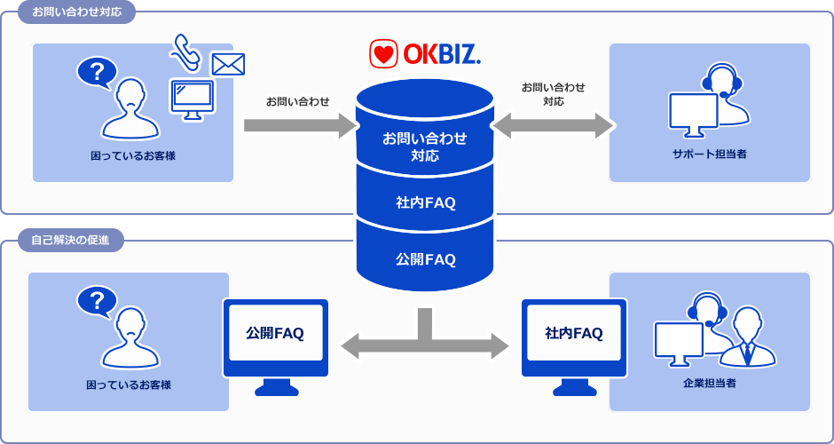 OKBIZ. for FAQ / Helpdesk Supportの概要