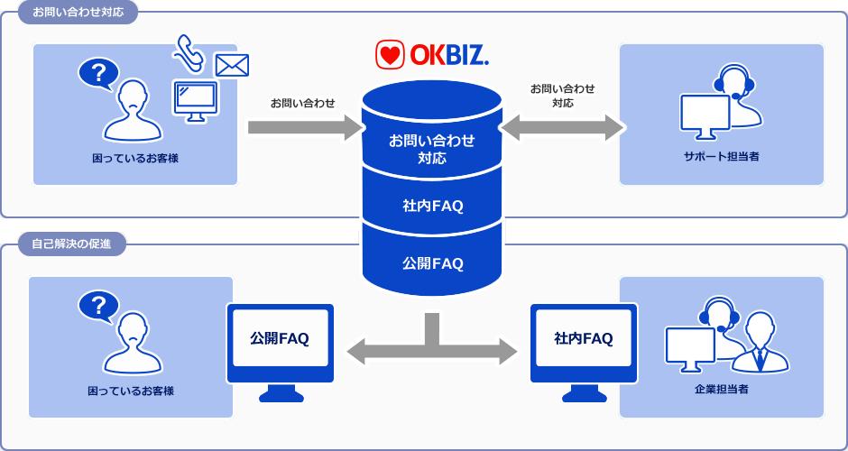 OKBIZ. for FAQ / Helpdesk Supportの概要