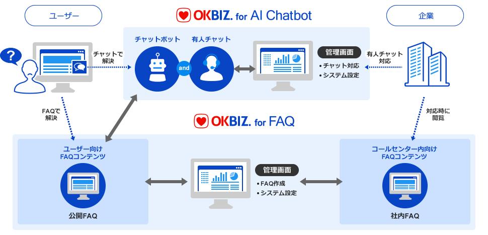 チャットボット連携イメージ図