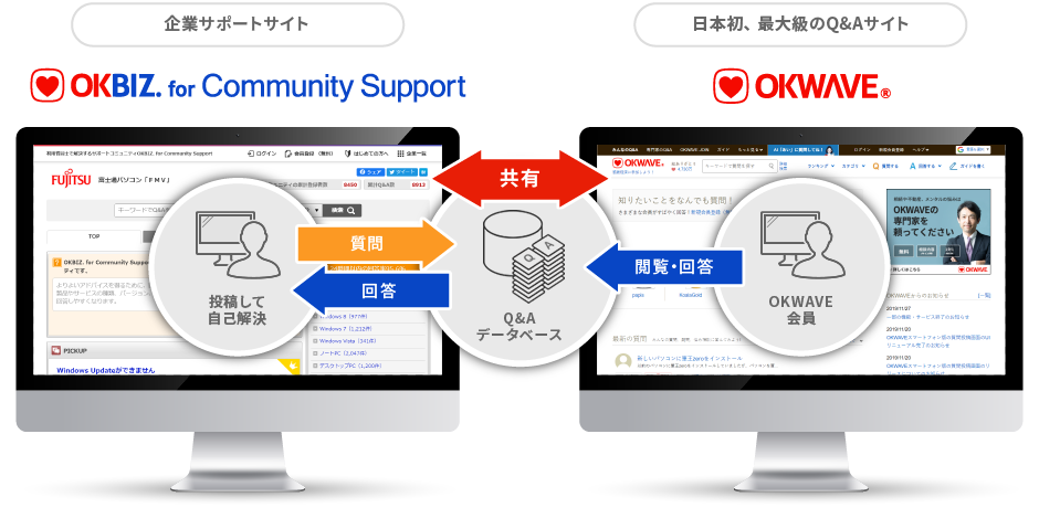 OKBIZ. for Community Supportの概要