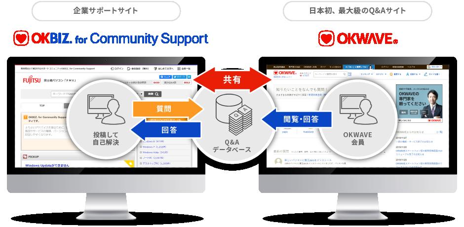 OKBIZ. for Community Supportの概要