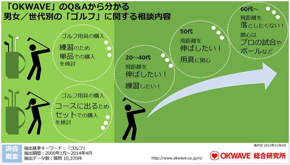 infographic_201511golf