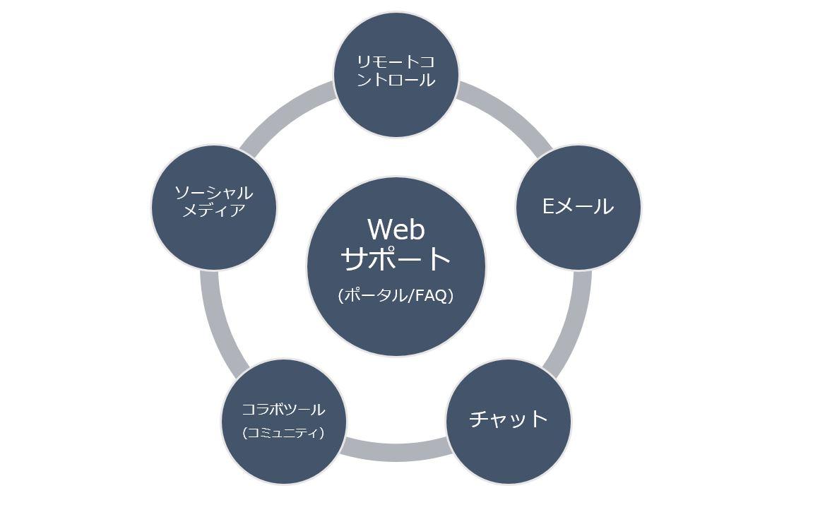 Webサポートの主要チャネル