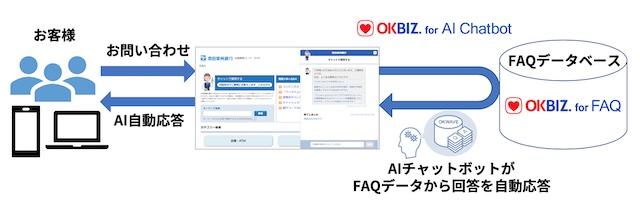 「OKBIZ. for AI Chatbot」概念図